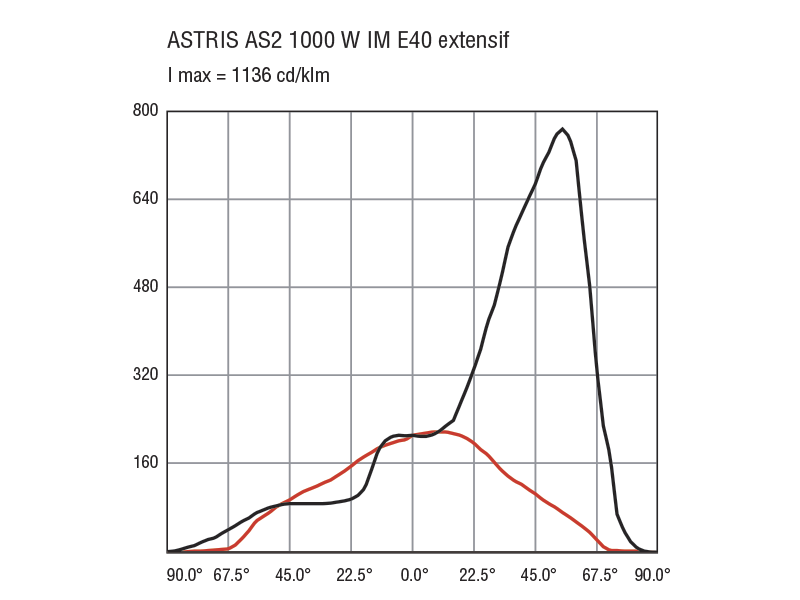 astris photometrie ime40