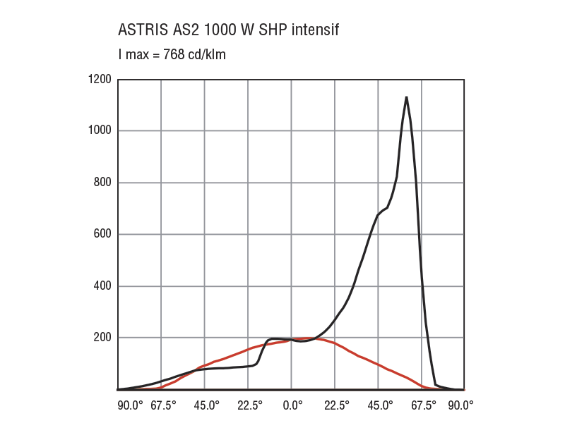 astris photometrie shp